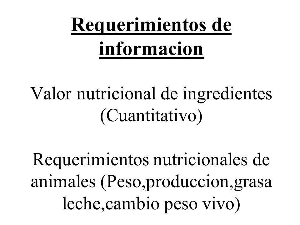 Requerimientos de informacion Valor nutricional de ingredientes (Cuantitativo) Requerimientos nutricionales de animales (Peso,produccion,grasa leche,c