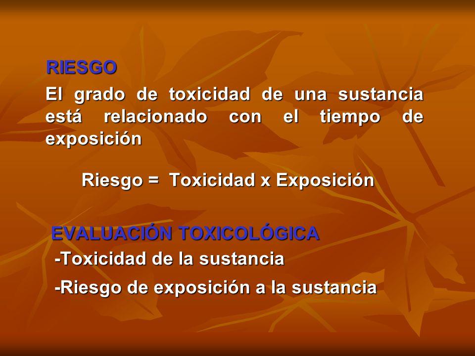 RIESGO RIESGO El grado de toxicidad de una sustancia está relacionado con el tiempo de exposición El grado de toxicidad de una sustancia está relacion