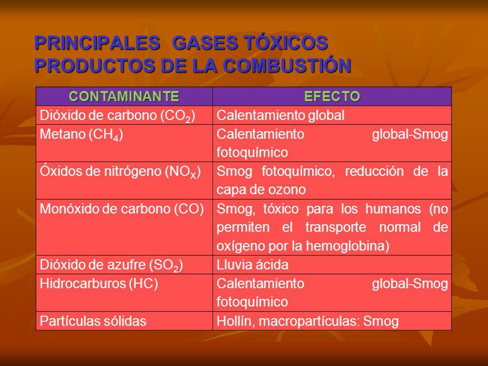 CONTAMINANTEEFECTO Dióxido de carbono (CO 2 )Calentamiento global Metano (CH 4 ) Calentamiento global-Smog fotoquímico Óxidos de nitrógeno (NO X ) Smo