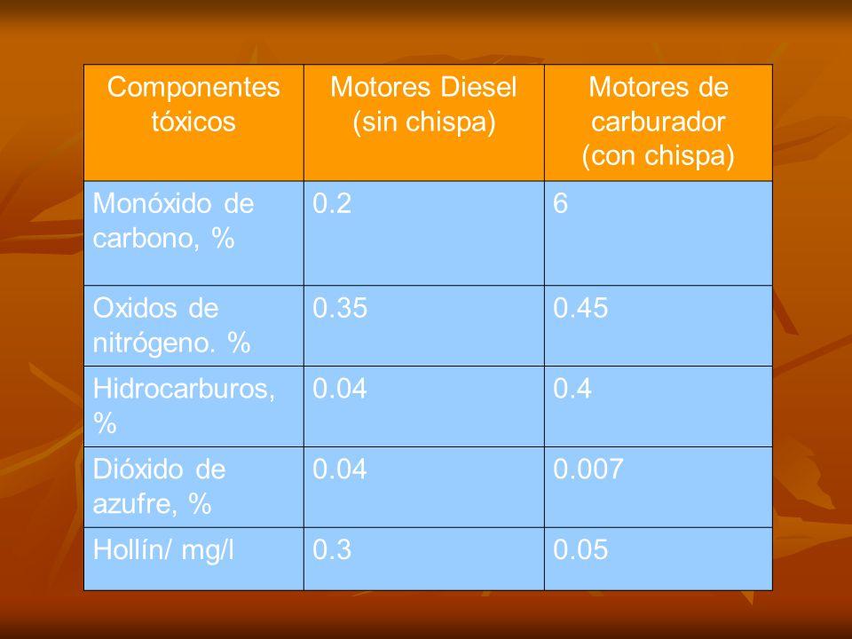 Componentes tóxicos Motores Diesel (sin chispa) Motores de carburador (con chispa) Monóxido de carbono, % 0.26 Oxidos de nitrógeno. % 0.350.45 Hidroca
