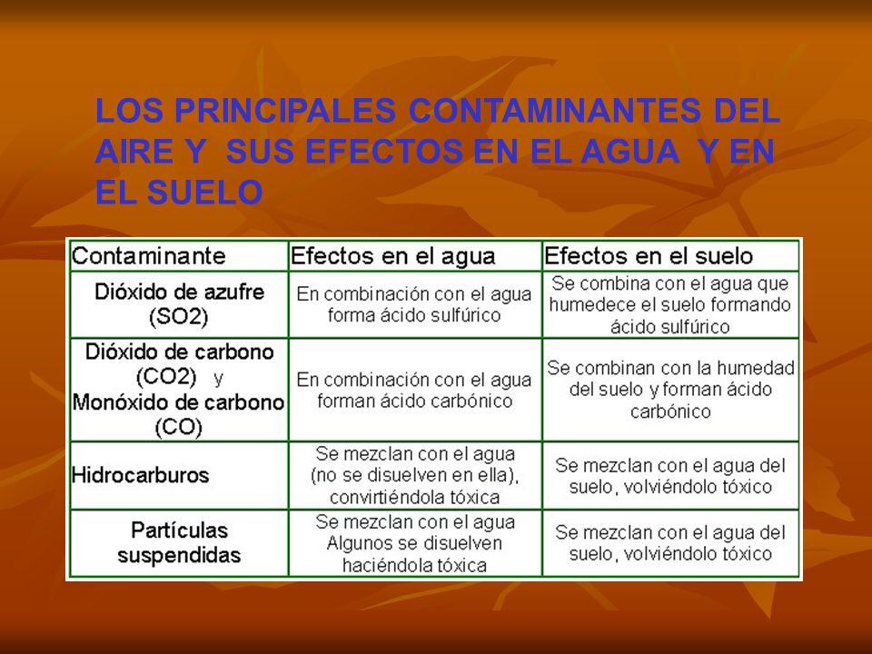 LOS PRINCIPALES CONTAMINANTES DEL AIRE Y SUS EFECTOS EN EL AGUA Y EN EL SUELO