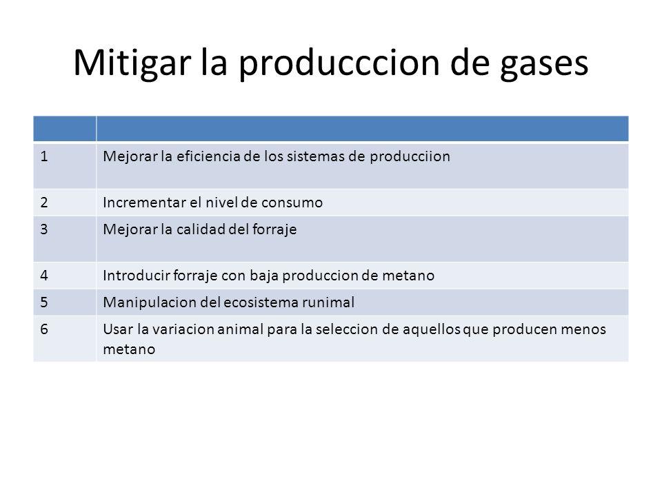 Mitigar la producccion de gases 1Mejorar la eficiencia de los sistemas de producciion 2Incrementar el nivel de consumo 3Mejorar la calidad del forraje 4Introducir forraje con baja produccion de metano 5Manipulacion del ecosistema runimal 6Usar la variacion animal para la seleccion de aquellos que producen menos metano