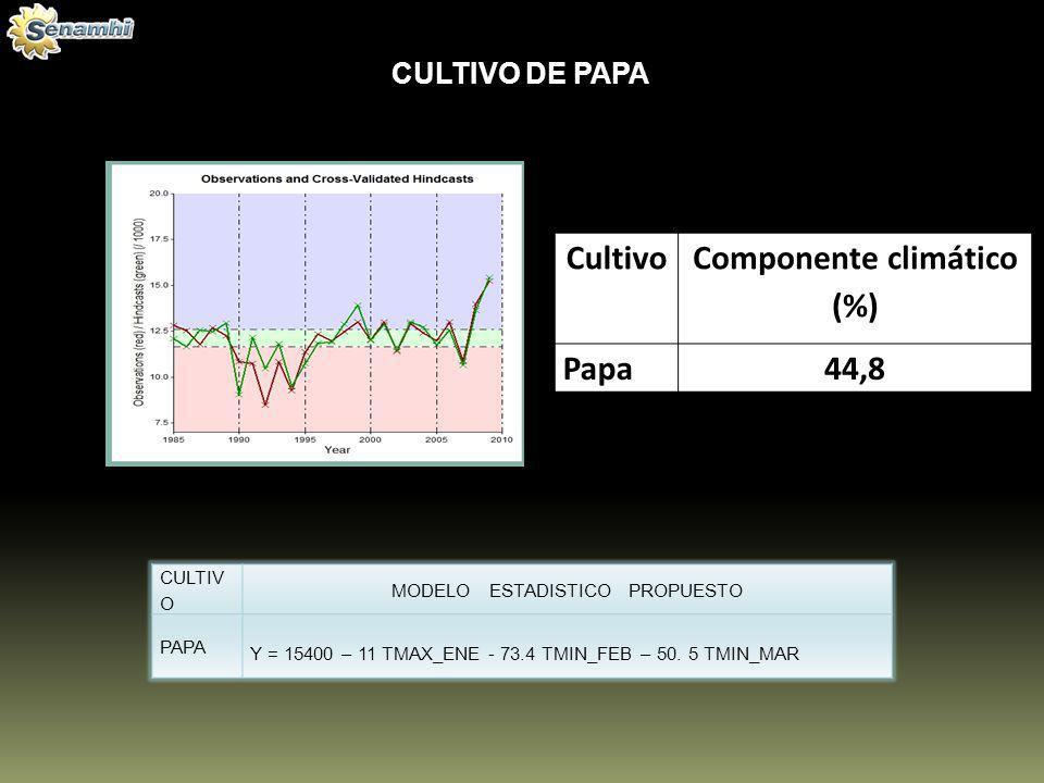 Cultivo Componente climático (%) Papa44,8 CULTIVO DE PAPA CULTIV O MODELO ESTADISTICO PROPUESTO PAPA Y = 15400 – 11 TMAX_ENE - 73.4 TMIN_FEB – 50. 5 T