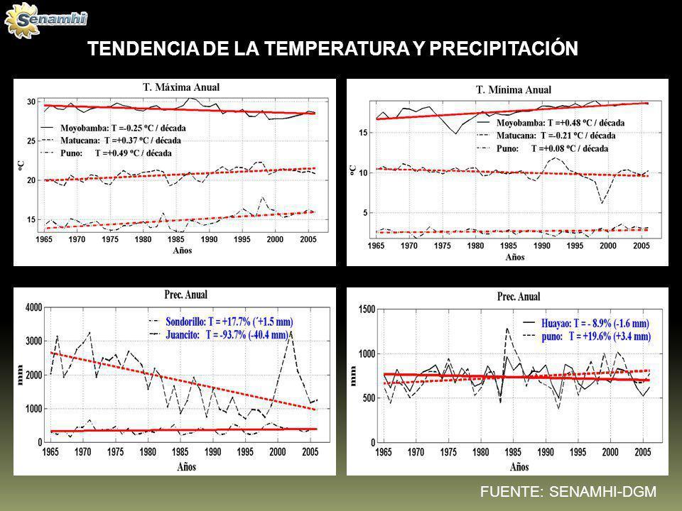 OTROS PROYECTOS SOBRE GENERACIÓN DE ESCENARIOS CLIMÁTICOS FUTUROS PROCLIM, 2005 (2035) SCNCC, 2009 ( nacional ) (2030) PRAA – Fase 0, 2007 (2100) PACC, 2010 (2030) PRAA – Fase I, 2010 (2030)