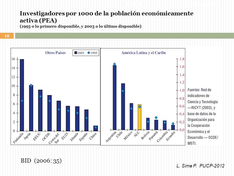 10 Investigadores por 1000 de la población económicamente activa (PEA) (1995 o lo primero disponible, y 2003 o lo último disponible) BID (2006: 35) 2.1.
