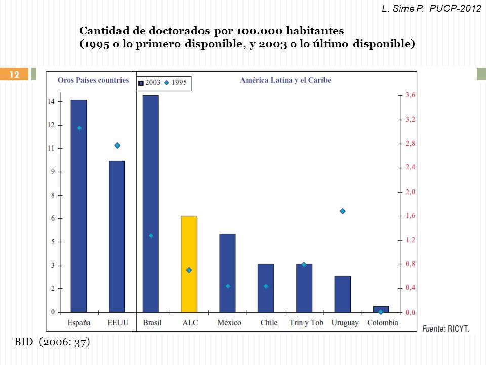 12 Cantidad de doctorados por 100.000 habitantes (1995 o lo primero disponible, y 2003 o lo último disponible) BID (2006: 37) L.