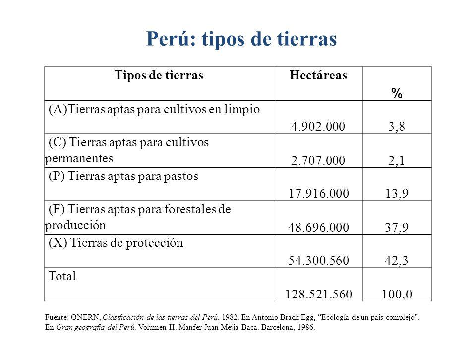 Tipos de tierrasHectáreas % (A)Tierras aptas para cultivos en limpio 4.902.0003,8 (C) Tierras aptas para cultivos permanentes 2.707.0002,1 (P) Tierras