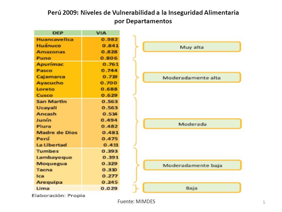 Perú 2009: Niveles de Vulnerabilidad a la Inseguridad Alimentaria por Departamentos Fuente: MIMDES 5