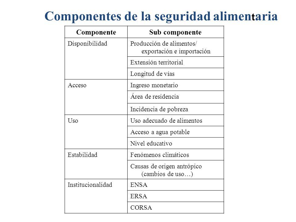 ComponenteSub componente DisponibilidadProducción de alimentos/ exportación e importación Extensión territorial Longitud de vías AccesoIngreso monetar