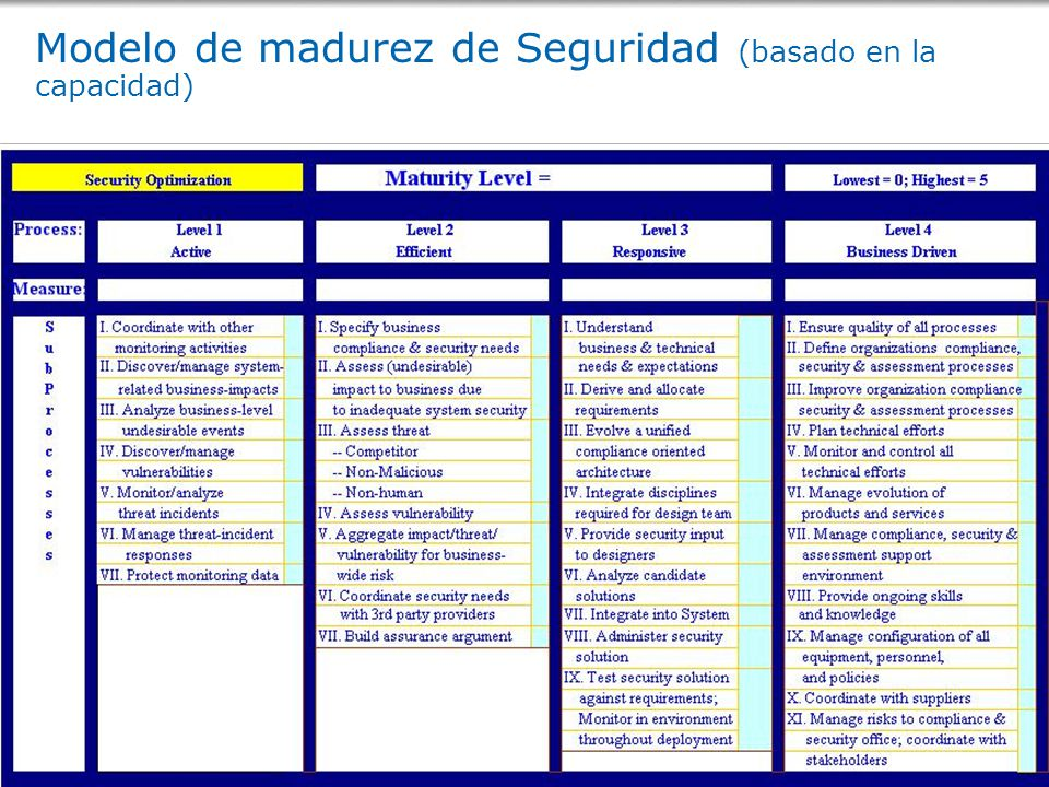 Modelo de madurez de Seguridad (basado en la capacidad)