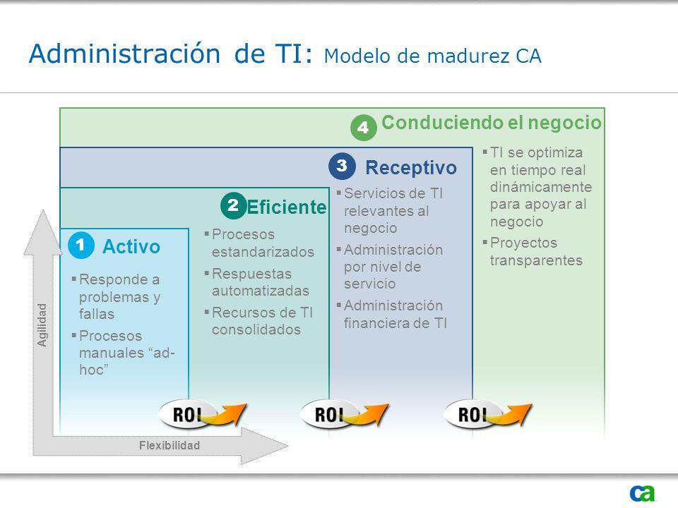 Administración de TI: Modelo de madurez CA Conduciendo el negocio Activo Eficiente Receptivo Responde a problemas y fallas Procesos manuales ad- hoc Procesos estandarizados Respuestas automatizadas Recursos de TI consolidados Servicios de TI relevantes al negocio Administración por nivel de servicio Administración financiera de TI TI se optimiza en tiempo real dinámicamente para apoyar al negocio Proyectos transparentes 3 2 1 4 Agilidad Flexibilidad