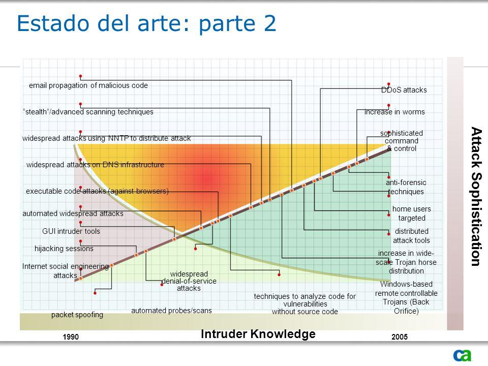 Modelo de madurez de Seguridad (basado en la completitud)