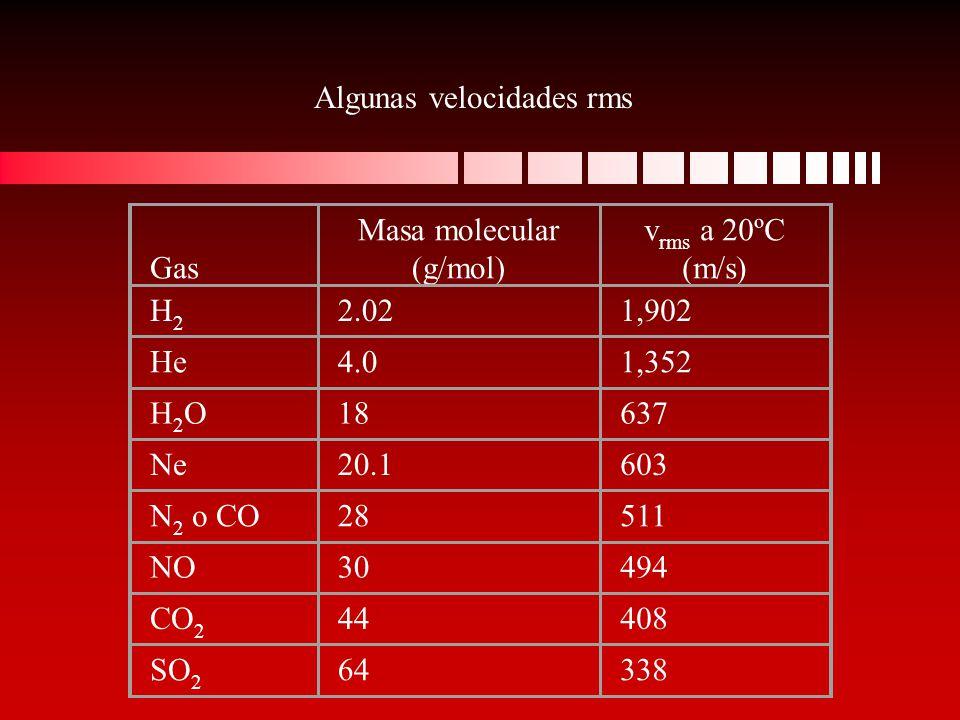 Gas Masa molecular (g/mol) v rms a 20ºC (m/s) H2H2 2.021,902 He4.01,352 H2OH2O18637 Ne20.1603 N 2 o CO28511 NO30494 CO 2 44408 SO 2 64338 Algunas velo