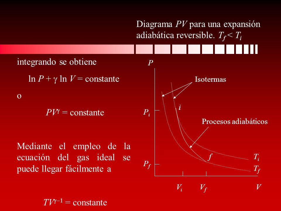 integrando se obtiene ln P + ln V = constante o PV = constante Mediante el empleo de la ecuación del gas ideal se puede llegar fácilmente a TV = const