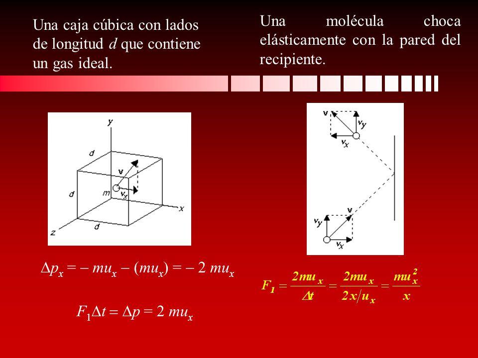 Una caja cúbica con lados de longitud d que contiene un gas ideal. Una molécula choca elásticamente con la pared del recipiente. p x = mu x (mu x ) =