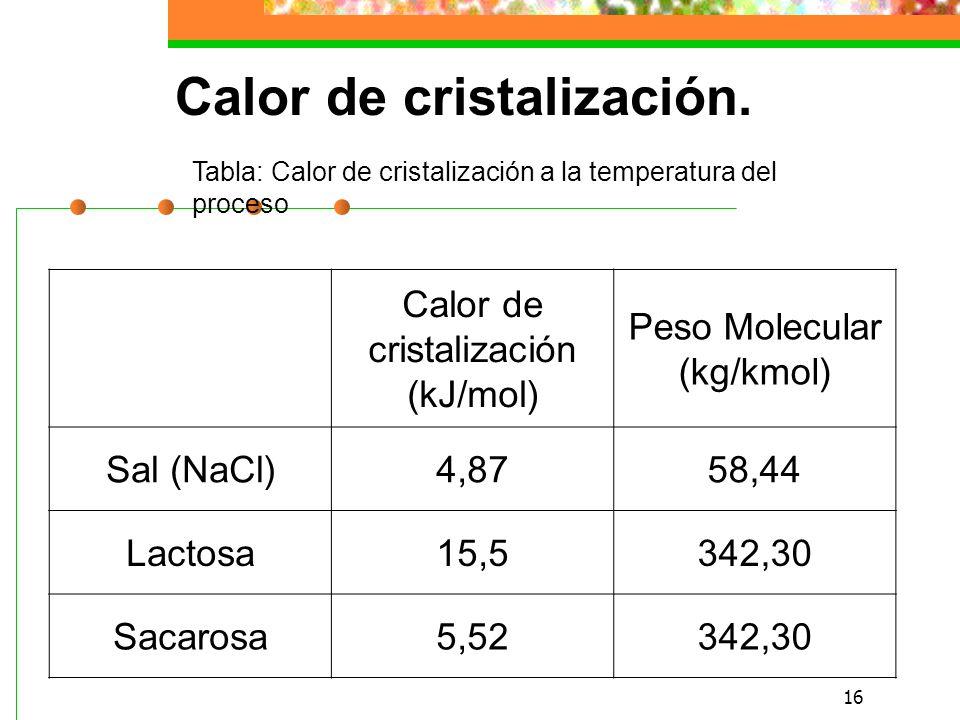16 Tabla: Calor de cristalización a la temperatura del proceso Calor de cristalización (kJ/mol) Peso Molecular (kg/kmol) Sal (NaCl)4,8758,44 Lactosa15,5342,30 Sacarosa5,52342,30 Calor de cristalización.