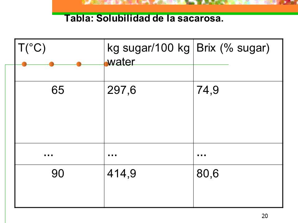 20 T(°C)kg sugar/100 kg water Brix (% sugar) 65 297,674,9...