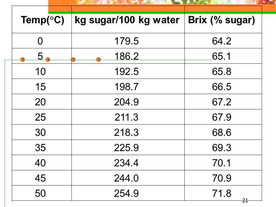 21 Temp(°C) kg sugar/100 kg water Brix (% sugar) 0 179.5 64.2 5 186.2 65.1 10 192.5 65.8 15 198.7 66.5 20 204.9 67.2 25 211.3 67.9 30 218.3 68.6 35 225.9 69.3 40 234.4 70.1 45 244.0 70.9 50 254.9 71.8