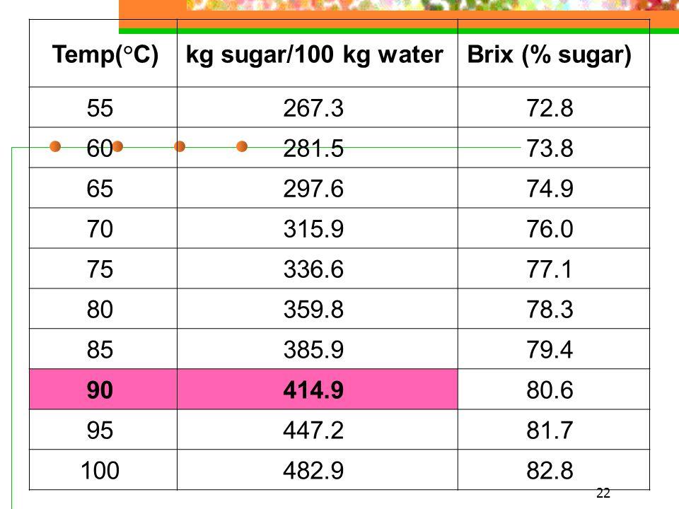 22 Temp(°C) kg sugar/100 kg water Brix (% sugar) 55 267.3 72.8 60 281.5 73.8 65 297.6 74.9 70 315.9 76.0 75 336.6 77.1 80 359.8 78.3 85 385.9 79.4 90 414.9 80.6 95 447.2 81.7 100 482.9 82.8