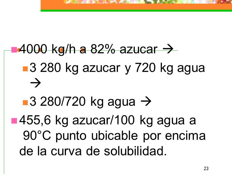 23 4000 kg/h a 82% azucar 3 280 kg azucar y 720 kg agua 3 280/720 kg agua 455,6 kg azucar/100 kg agua a 90°C punto ubicable por encima de la curva de solubilidad.