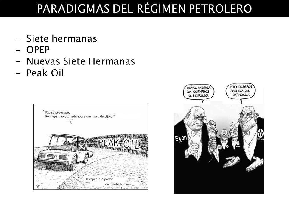 –Siete hermanas –OPEP –Nuevas Siete Hermanas –Peak Oil PARADIGMAS DEL RÉGIMEN PETROLERO