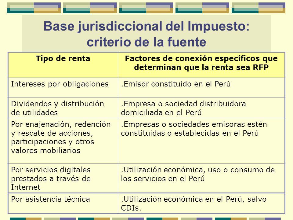 Tipo de rentaFactores de conexión específicos que determinan que la renta sea RFP Intereses por obligaciones.Emisor constituido en el Perú Dividendos
