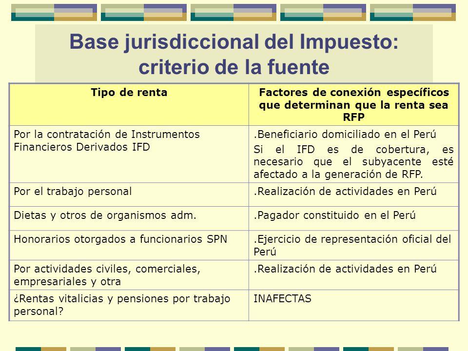 Tipo de rentaFactores de conexión específicos que determinan que la renta sea RFP Por la contratación de Instrumentos Financieros Derivados IFD.Benefi