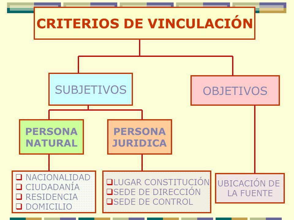 SUBJETIVOS OBJETIVOS CRITERIOS DE VINCULACIÓN NACIONALIDAD CIUDADANÍA RESIDENCIA DOMICILIO UBICACIÓN DE LA FUENTE PERSONA NATURAL PERSONA JURIDICA LUG
