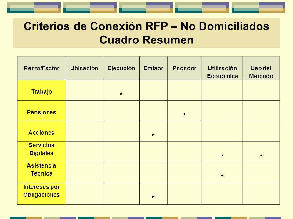 Renta/FactorUbicaciónEjecuciónEmisorPagador Utilización Económica Uso del Mercado Trabajo * Pensiones * Acciones * Servicios Digitales ** Asistencia T