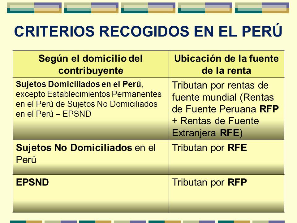 Según el domicilio del contribuyente Ubicación de la fuente de la renta Sujetos Domiciliados en el Perú, excepto Establecimientos Permanentes en el Pe