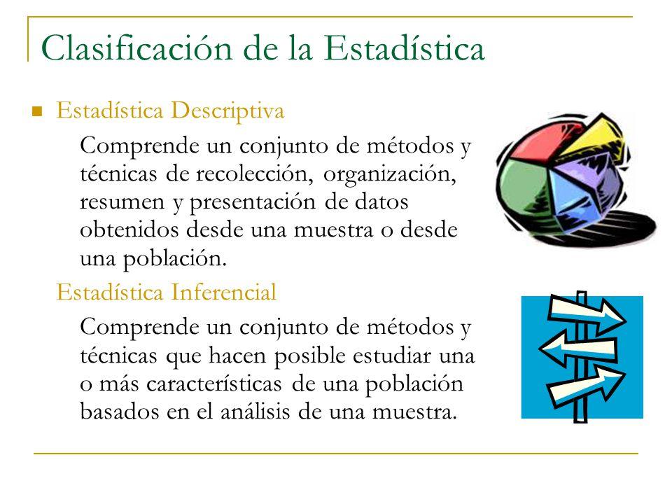 Clasificación de la Estadística Estadística Descriptiva Comprende un conjunto de métodos y técnicas de recolección, organización, resumen y presentaci