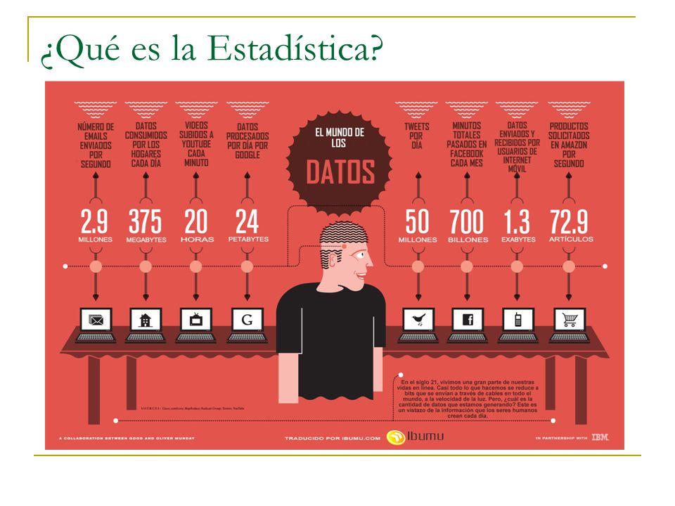 ¿Qué es la Estadística?