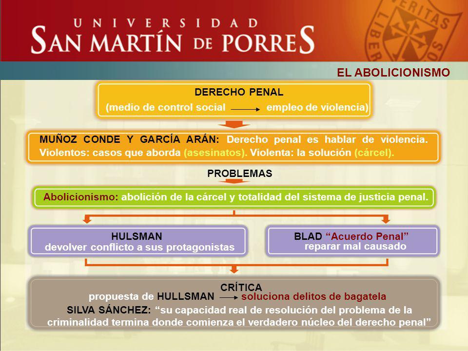 EL ABOLICIONISMO DERECHO PENAL (medio de control social empleo de violencia) MUÑOZ CONDE Y GARCÍA ARÁN: Derecho penal es hablar de violencia. Violento
