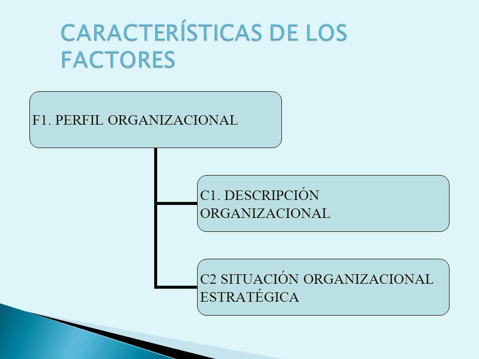 F1. PERFIL ORGANIZACIONAL C1. DESCRIPCIÓN ORGANIZACIONAL C2 SITUACIÓN ORGANIZACIONAL ESTRATÉGICA