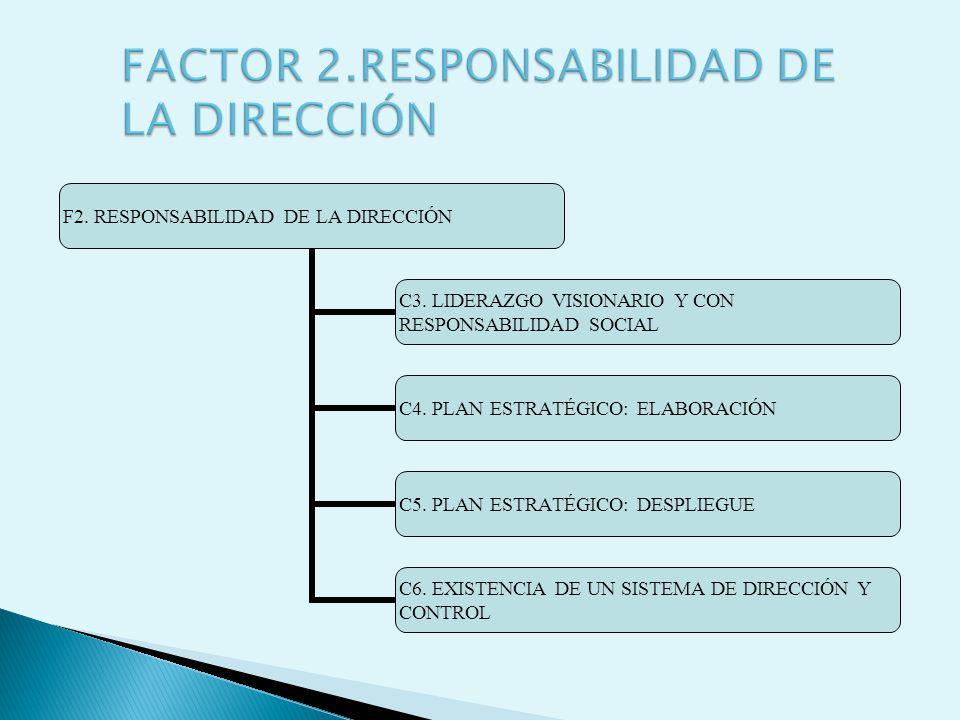 F2. RESPONSABILIDAD DE LA DIRECCIÓN C3. LIDERAZGO VISIONARIO Y CON RESPONSABILIDAD SOCIAL C4. PLAN ESTRATÉGICO: ELABORACIÓN C5. PLAN ESTRATÉGICO: DESP