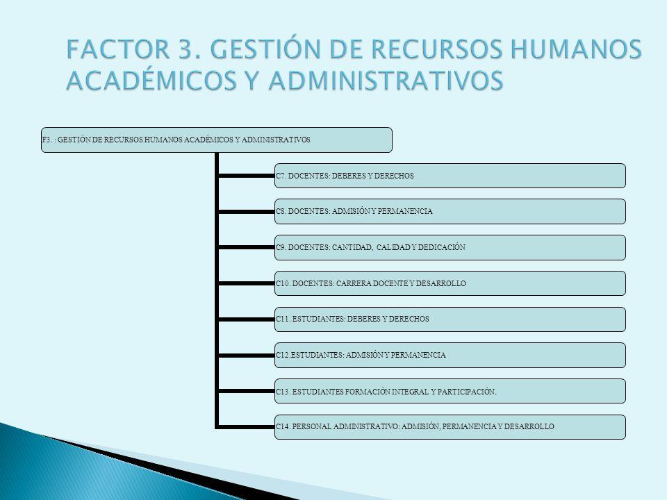 F3. : GESTIÓN DE RECURSOS HUMANOS ACADÉMICOS Y ADMINISTRATIVOS C7. DOCENTES: DEBERES Y DERECHOS C8. DOCENTES: ADMISIÓN Y PERMANENCIA C9. DOCENTES: CAN