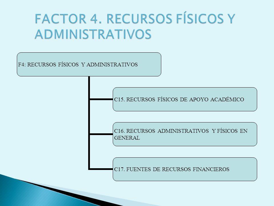 F4: RECURSOS FÍSICOS Y ADMINISTRATIVOS C15. RECURSOS FÍSICOS DE APOYO ACADÉMICO C16. RECURSOS ADMINISTRATIVOS Y FÍSICOS EN GENERAL C17. FUENTES DE REC