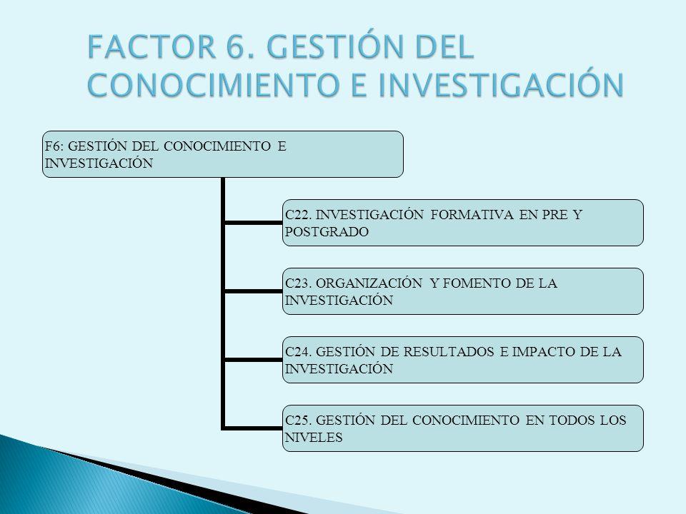 F6: GESTIÓN DEL CONOCIMIENTO E INVESTIGACIÓN C22. INVESTIGACIÓN FORMATIVA EN PRE Y POSTGRADO C23. ORGANIZACIÓN Y FOMENTO DE LA INVESTIGACIÓN C24. GEST
