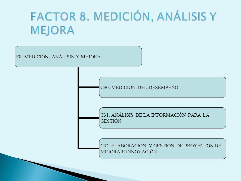 F8: MEDICIÓN, ANÁLISIS Y MEJORA C30. MEDICIÓN DEL DESEMPEÑO C31. ANÁLISIS DE LA INFORMACIÓN PARA LA GESTIÓN C32. ELABORACIÓN Y GESTIÓN DE PROYECTOS DE