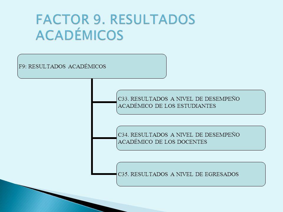 F9: RESULTADOS ACADÉMICOS C33. RESULTADOS A NIVEL DE DESEMPEÑO ACADÉMICO DE LOS ESTUDIANTES C34. RESULTADOS A NIVEL DE DESEMPEÑO ACADÉMICO DE LOS DOCE