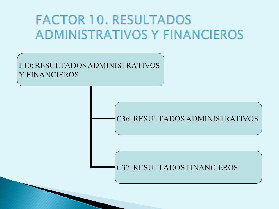 F10: RESULTADOS ADMINISTRATIVOS Y FINANCIEROS C36. RESULTADOS ADMINISTRATIVOS C37. RESULTADOS FINANCIEROS