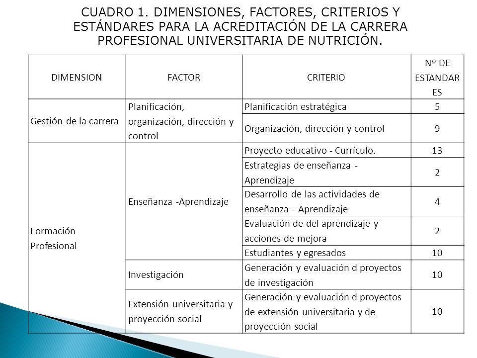 CUADRO 1. DIMENSIONES, FACTORES, CRITERIOS Y ESTÁNDARES PARA LA ACREDITACIÓN DE LA CARRERA PROFESIONAL UNIVERSITARIA DE NUTRICIÓN. DIMENSIONFACTORCRIT