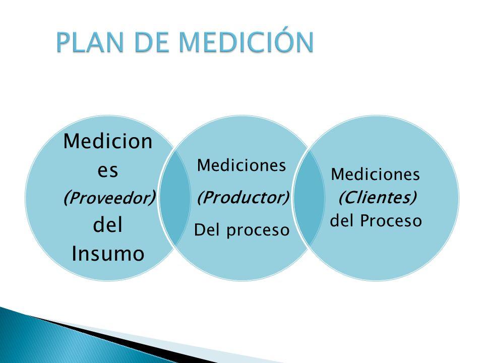 Medicion es ( Proveedor ) del Insumo Mediciones (Productor) Del proceso Mediciones (Clientes) del Proceso