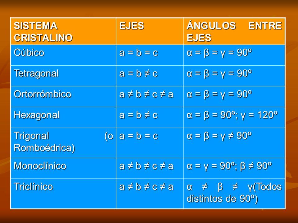 SISTEMA CRISTALINO EJES ÁNGULOS ENTRE EJES Cúbico a = b = c α = β = γ = 90º Tetragonal a = b c α = β = γ = 90º Ortorrómbico a b c a α = β = γ = 90º Hexagonal a = b c α = β = 90º; γ = 120º Trigonal (o Romboédrica) a = b = c α = β = γ 90º Monoclínico a b c a α = γ = 90º; β 90º Triclínico a b c a α β γ(Todos distintos de 90º)