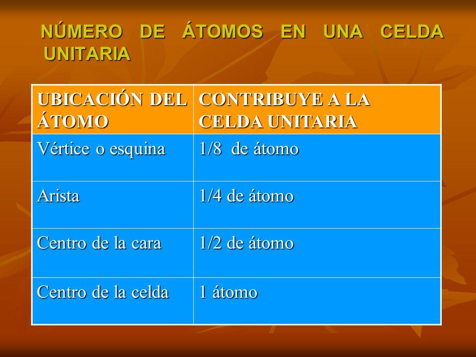 NÚMERO DE ÁTOMOS EN UNA CELDA UNITARIA NÚMERO DE ÁTOMOS EN UNA CELDA UNITARIA UBICACIÓN DEL ÁTOMO CONTRIBUYE A LA CELDA UNITARIA Vértice o esquina 1/8 de átomo Arista 1/4 de átomo Centro de la cara 1/2 de átomo Centro de la celda 1 átomo