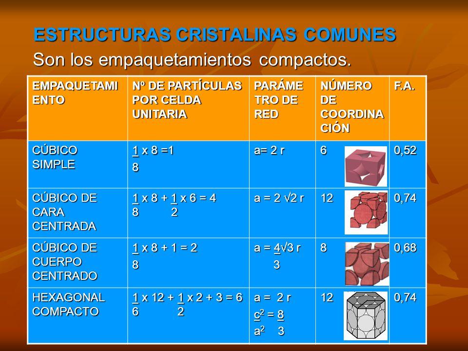 ESTRUCTURAS CRISTALINAS COMUNES ESTRUCTURAS CRISTALINAS COMUNES Son los empaquetamientos compactos. Son los empaquetamientos compactos. EMPAQUETAMI EN