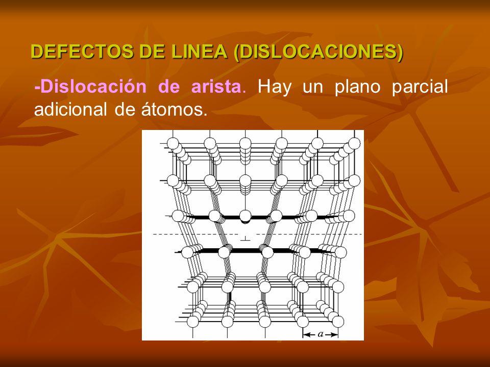 DEFECTOS DE LINEA (DISLOCACIONES) -Dislocación de arista. Hay un plano parcial adicional de átomos.