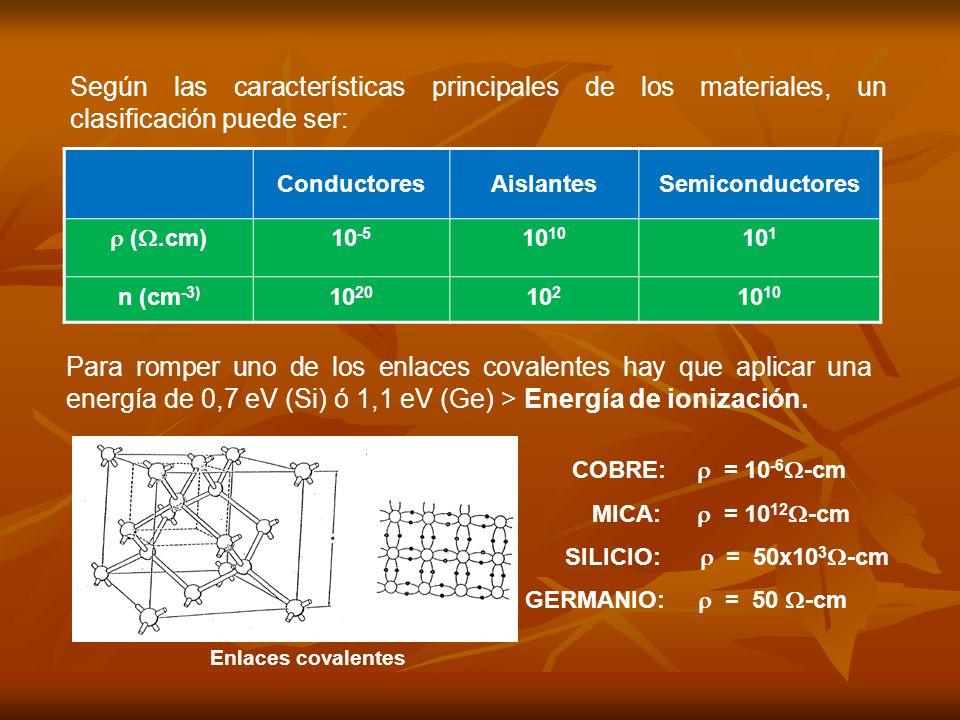 ConductoresAislantesSemiconductores (.cm) 10 -510 10 1 n (cm -3) 10 20 10 210 Según las características principales de los materiales, un clasificación puede ser: Para romper uno de los enlaces covalentes hay que aplicar una energía de 0,7 eV (Si) ó 1,1 eV (Ge) > Energía de ionización.
