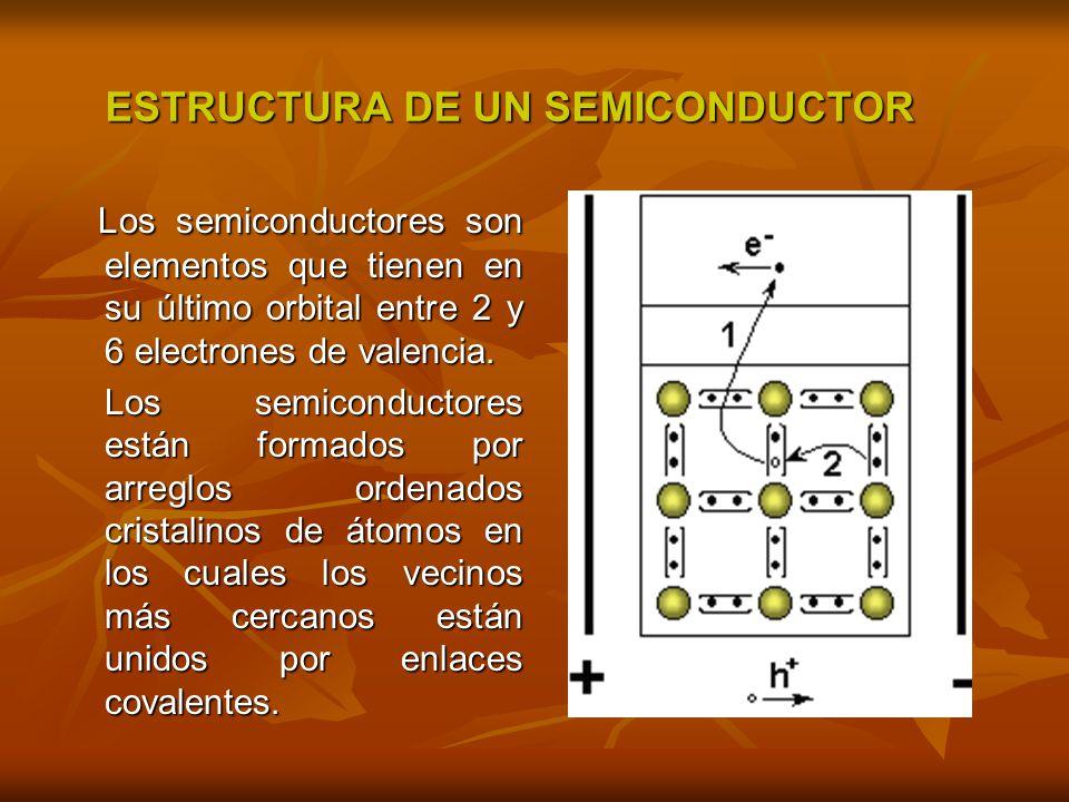 ESTRUCTURA DE UN SEMICONDUCTOR Los semiconductores son elementos que tienen en su último orbital entre 2 y 6 electrones de valencia. Los semiconductor