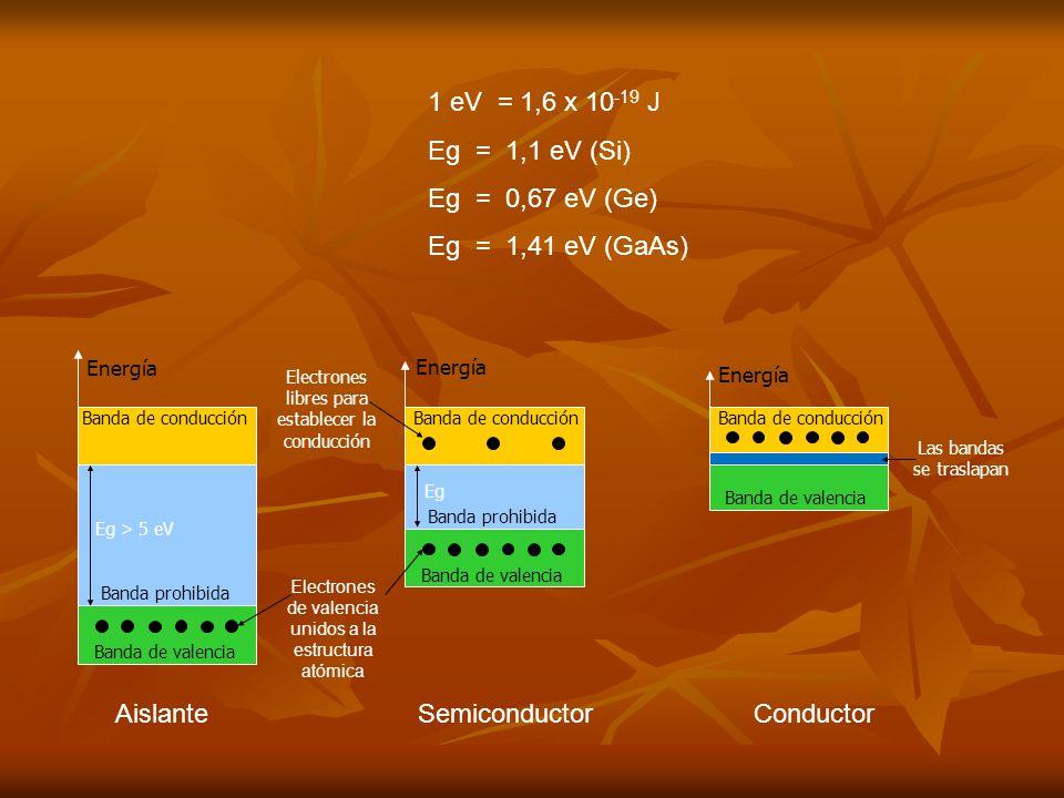 1 eV = 1,6 x 10 -19 J Eg = 1,1 eV (Si) Eg = 0,67 eV (Ge) Eg = 1,41 eV (GaAs) Banda de conducción Banda de valencia Banda prohibida Energía Eg > 5 eV Banda de conducción Banda de valencia Banda prohibida Energía Eg Banda de conducción Banda de valencia Energía Electrones de valencia unidos a la estructura atómica Electrones libres para establecer la conducción Las bandas se traslapan AislanteSemiconductorConductor
